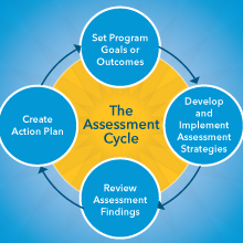 The Assessment Cycle Assessment Office Of Academic Planning Assessment The George Washington University Lca is defined as an objective process. the assessment cycle assessment